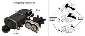 принцип работы компрессора лисхольма